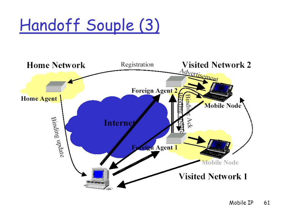 Handoff Souple (3) Exemple de solution Mobile IP