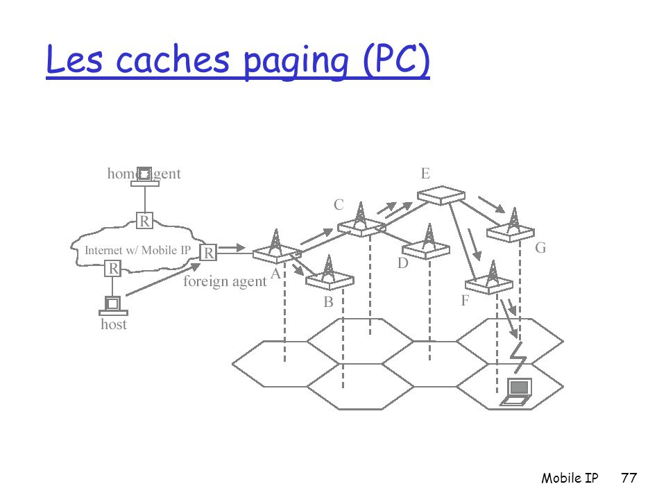 Les caches paging (PC) Mobile IP