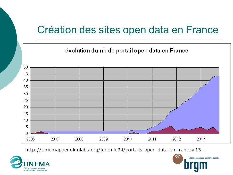 Création des sites open data en France