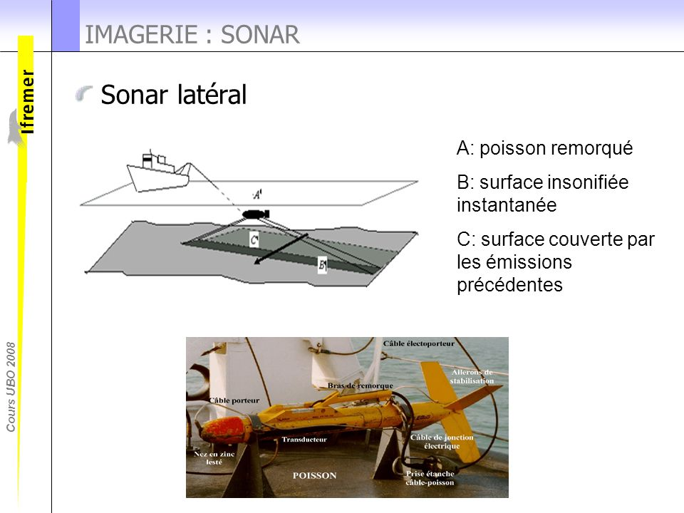 Sonar latéral IMAGERIE : SONAR A: poisson remorqué