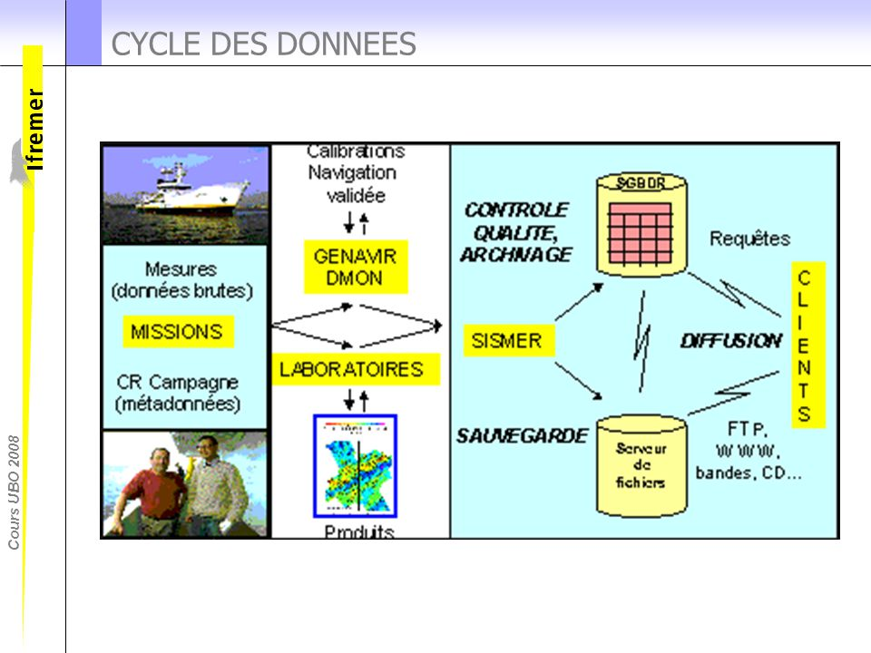 CYCLE DES DONNEES