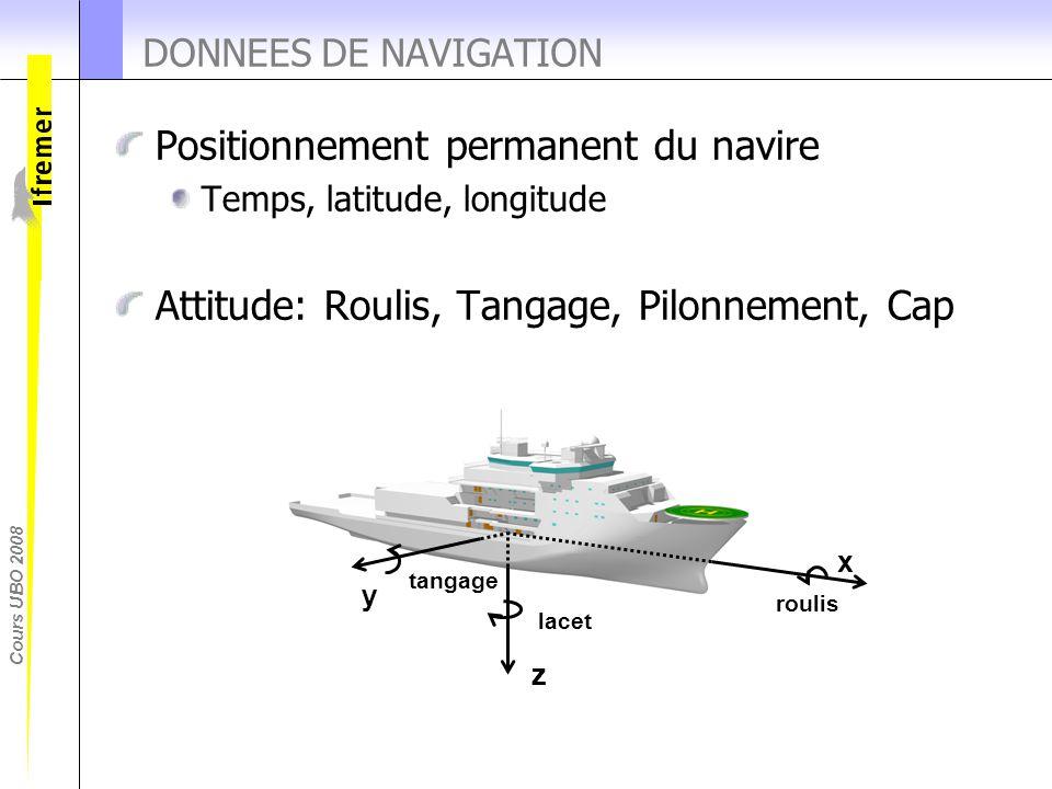 Positionnement permanent du navire