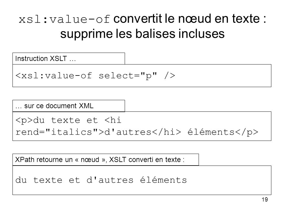 xsl:value-of convertit le nœud en texte : supprime les balises incluses