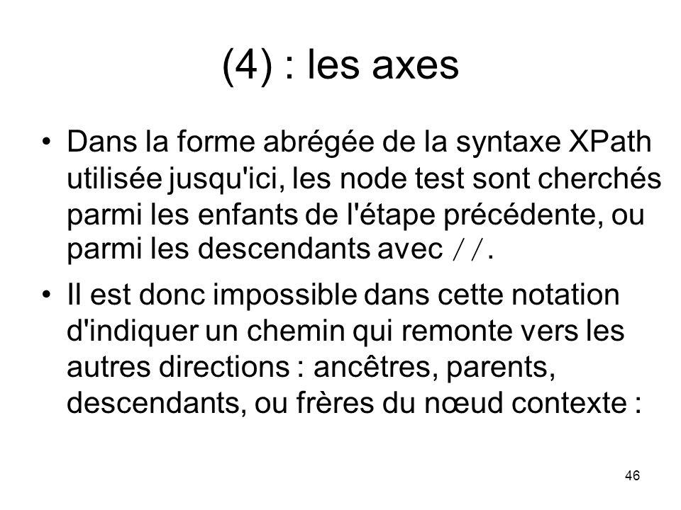 (4) : les axes