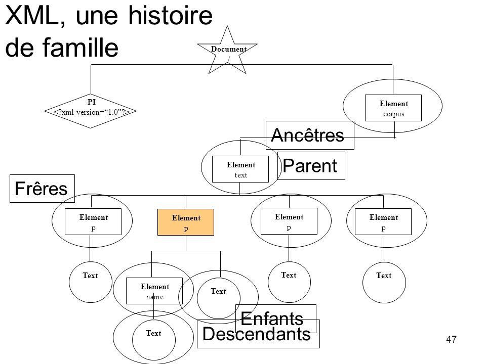 XML, une histoire de famille