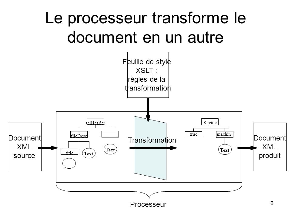 Le processeur transforme le document en un autre