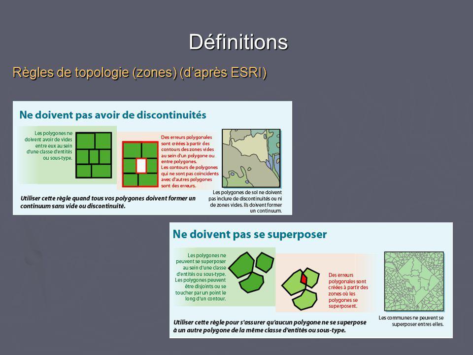 Règles de topologie (zones) (d'après ESRI)