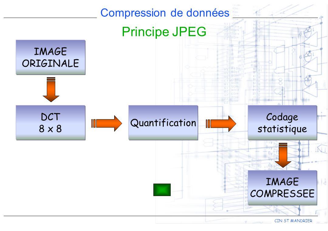 Principe JPEG IMAGE ORIGINALE DCT 8 x 8 Quantification Codage