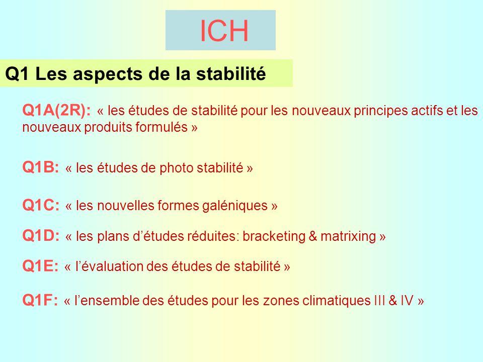 ICH Q1 Les aspects de la stabilité