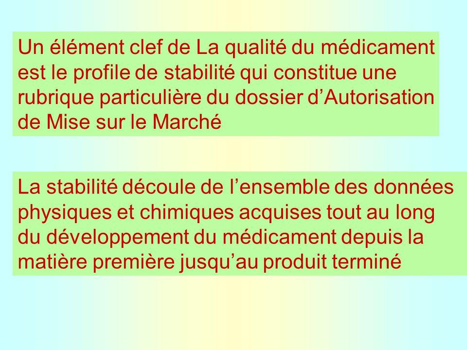 Un élément clef de La qualité du médicament est le profile de stabilité qui constitue une rubrique particulière du dossier d'Autorisation de Mise sur le Marché