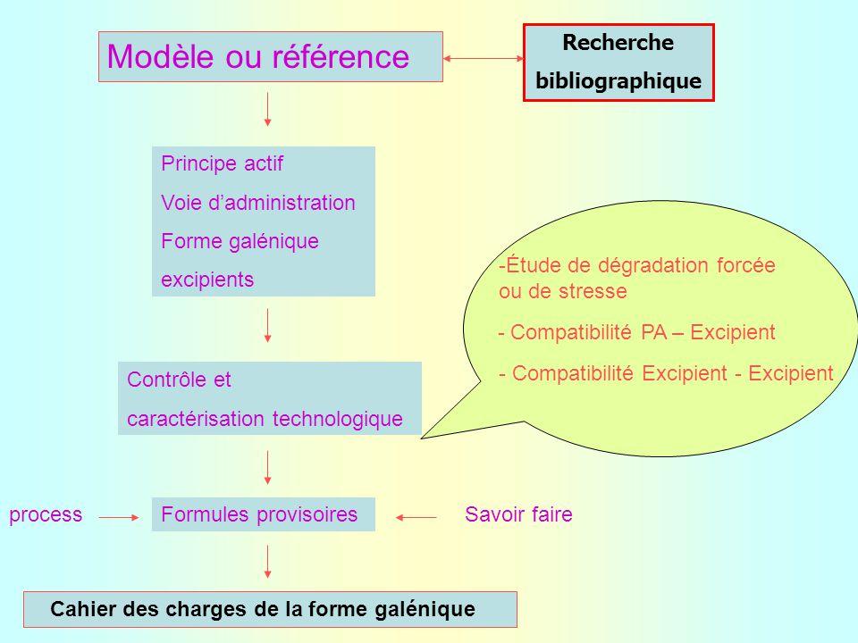 Modèle ou référence Recherche bibliographique Principe actif