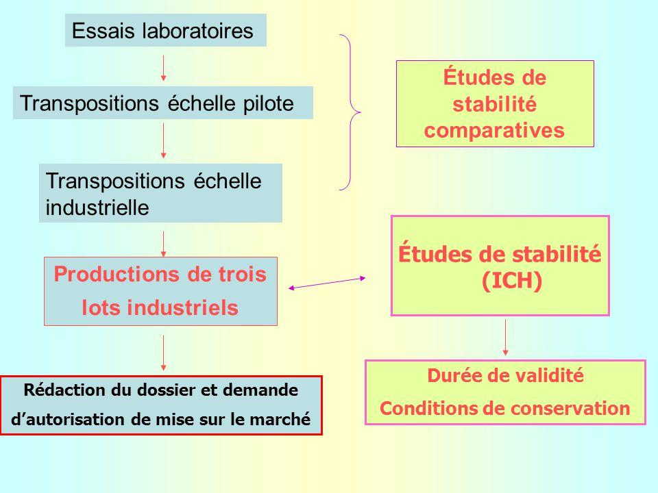 Études de stabilité comparatives Transpositions échelle pilote
