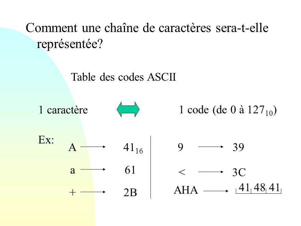 Comment une chaîne de caractères sera-t-elle représentée