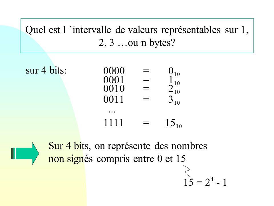 Quel est l 'intervalle de valeurs représentables sur 1, 2, 3 …ou n bytes