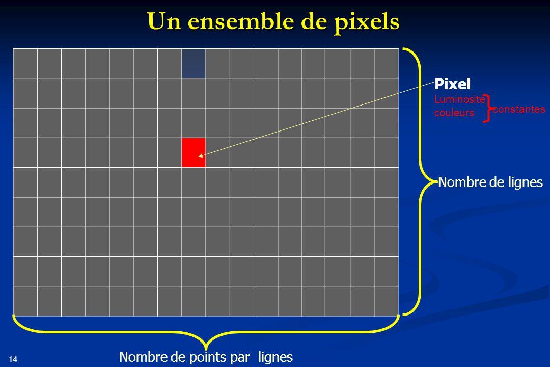 Un ensemble de pixels Pixel Nombre de lignes