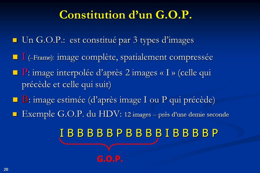 Constitution d'un G.O.P. Un G.O.P.: est constitué par 3 types d'images. I (–Frame): image complète, spatialement compressée.