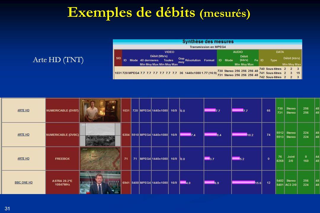 Exemples de débits (mesurés)