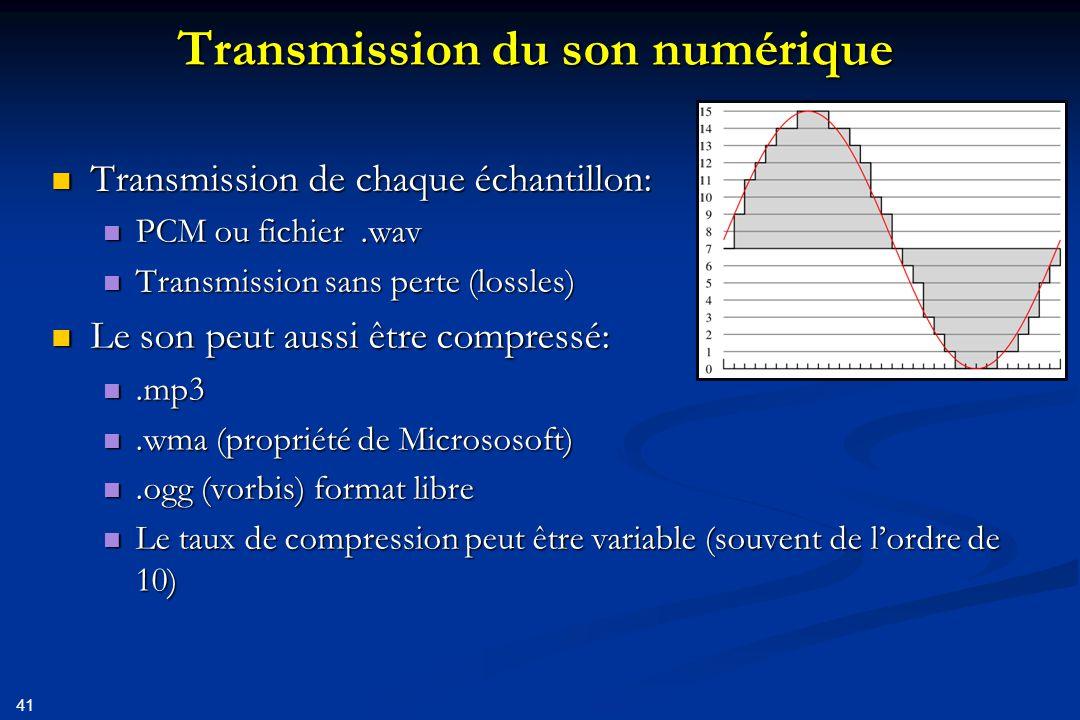 Transmission du son numérique