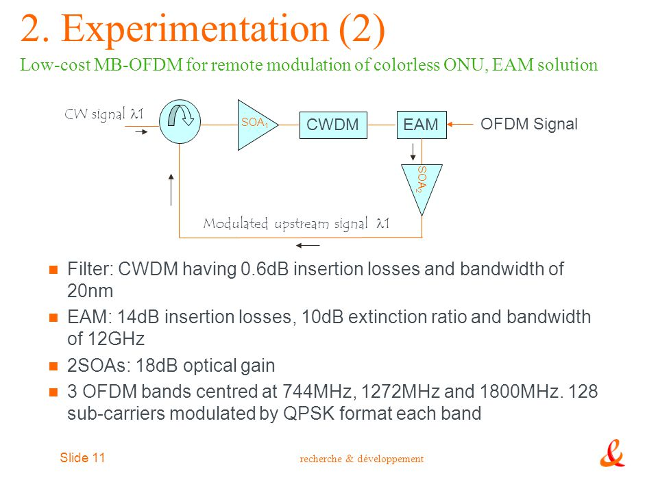 2. Experimentation (2) Low-cost MB-OFDM for remote modulation of colorless ONU, EAM solution