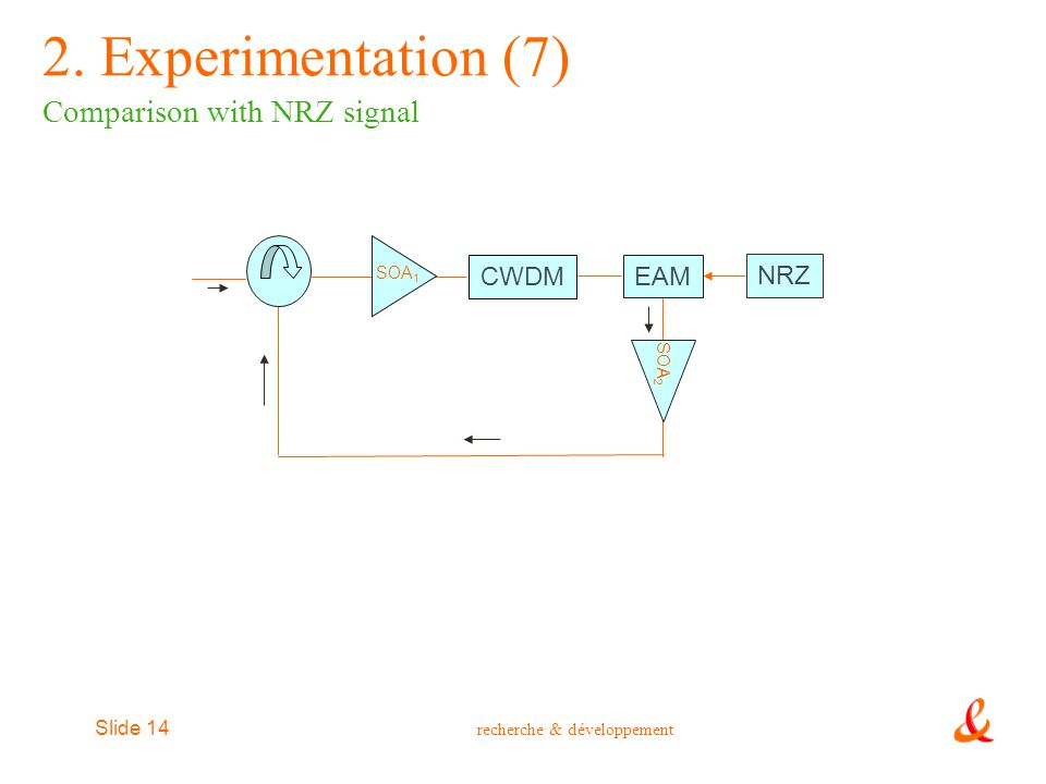 2. Experimentation (7) Comparison with NRZ signal