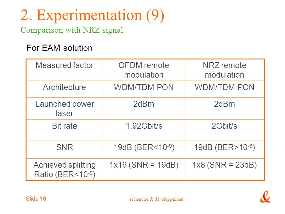 2. Experimentation (9) Comparison with NRZ signal