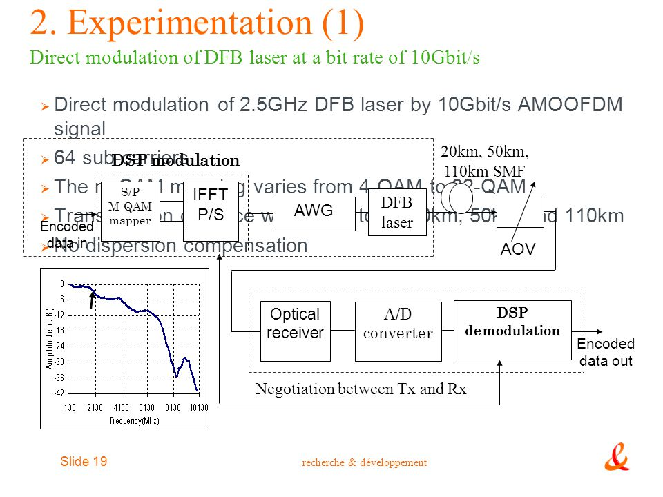2. Experimentation (1) Direct modulation of DFB laser at a bit rate of 10Gbit/s