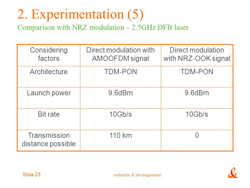 2. Experimentation (5) Comparison with NRZ modulation – 2