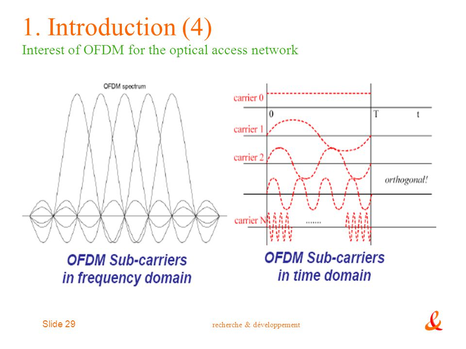 1. Introduction (4) Interest of OFDM for the optical access network
