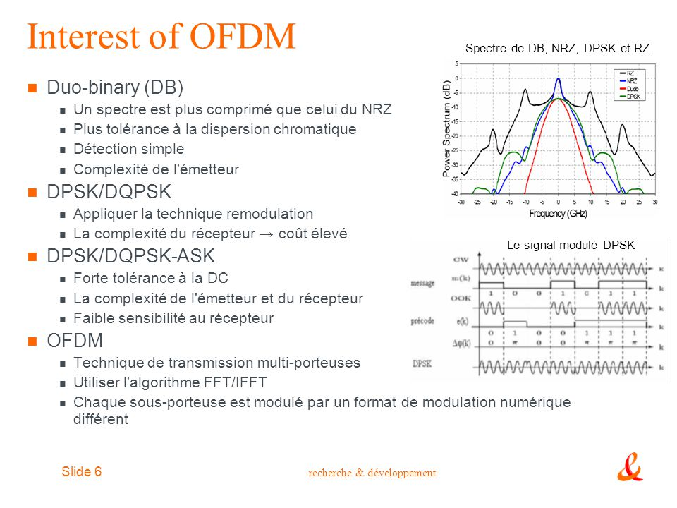 Spectre de DB, NRZ, DPSK et RZ
