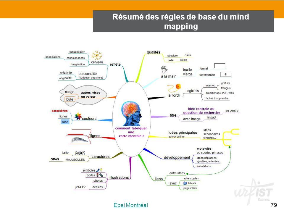 Résumé des règles de base du mind mapping