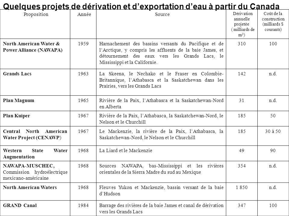 Quelques projets de dérivation et d'exportation d'eau à partir du Canada