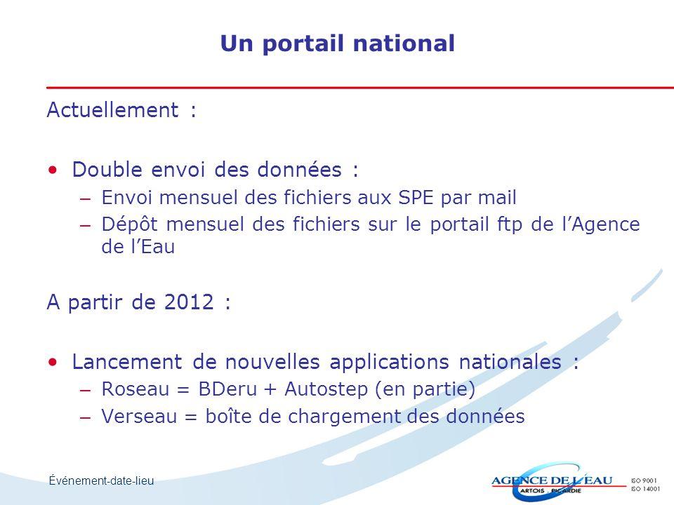Un portail national Actuellement : Double envoi des données :