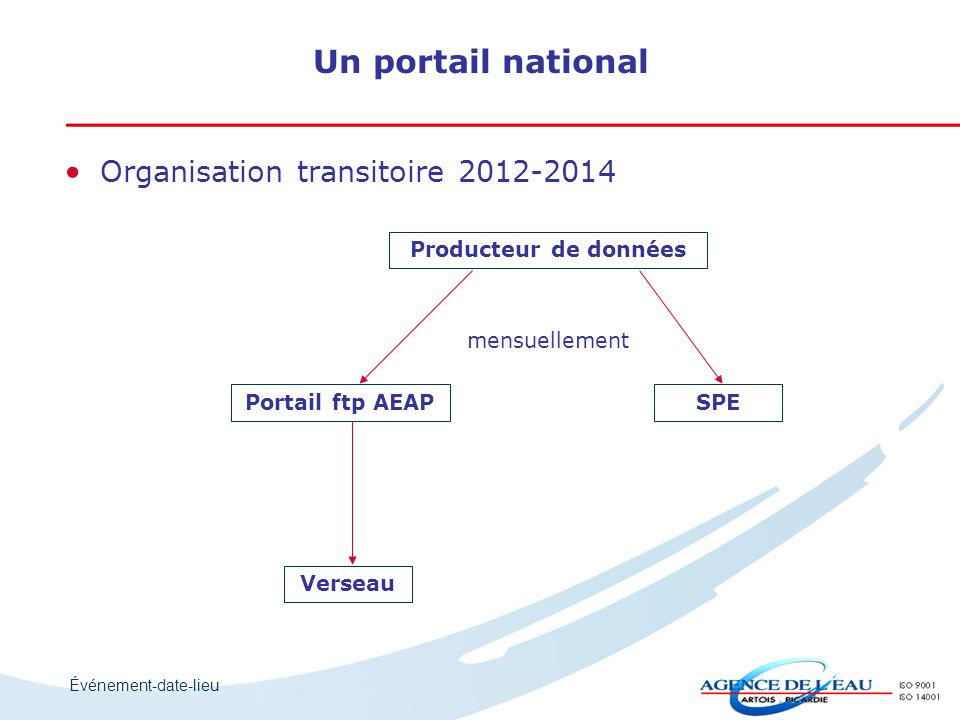 Un portail national Organisation transitoire 2012-2014