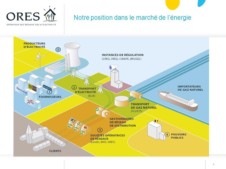 Notre position dans le marché de l'énergie