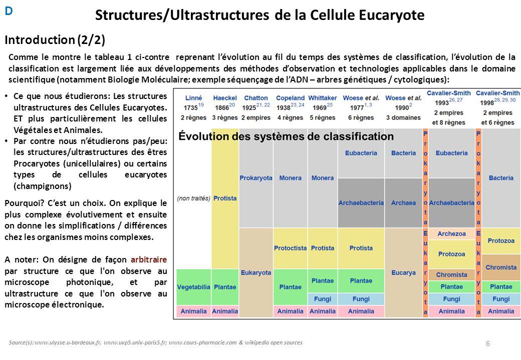 Structures/Ultrastructures de la Cellule Eucaryote
