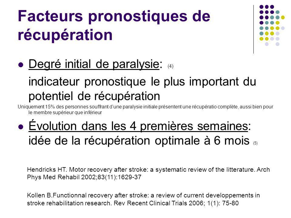 Facteurs pronostiques de récupération
