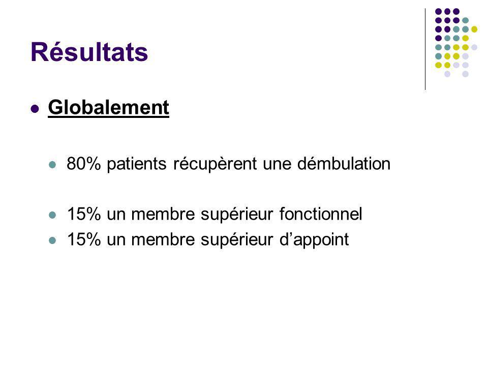 Résultats Globalement 80% patients récupèrent une démbulation