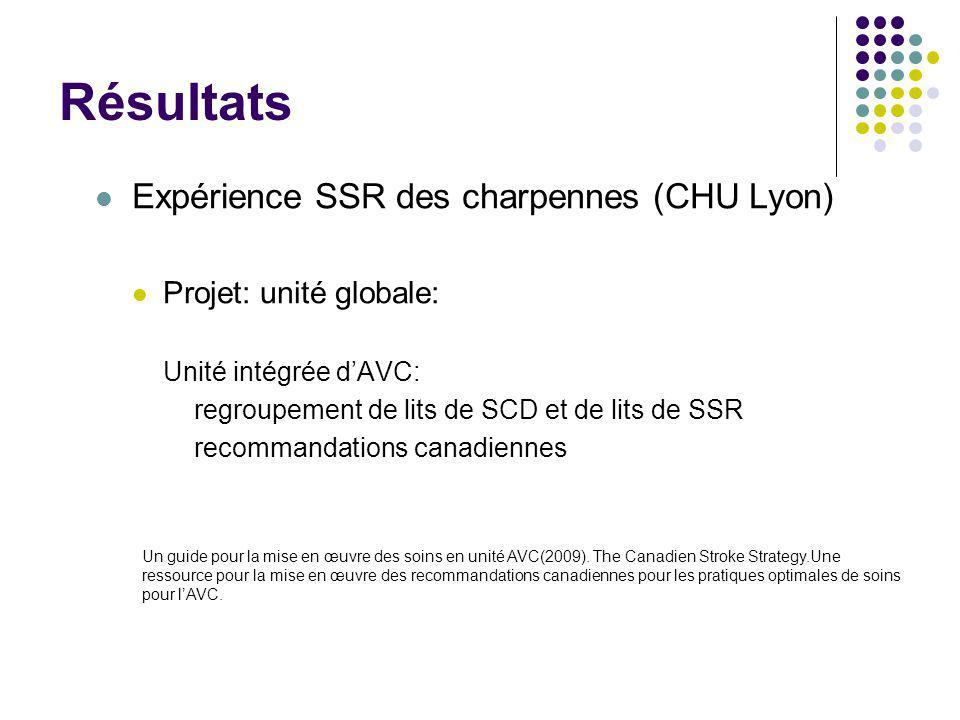 Résultats Expérience SSR des charpennes (CHU Lyon)