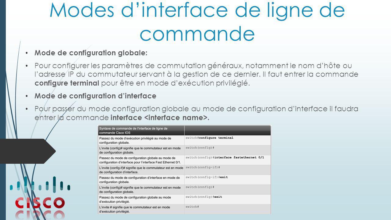 Modes d'interface de ligne de commande
