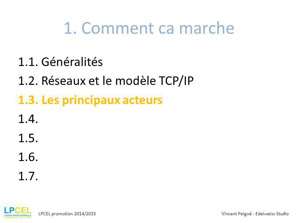 1. Comment ca marche 1.1. Généralités 1.2. Réseaux et le modèle TCP/IP 1.3. Les principaux acteurs 1.4. 1.5. 1.6. 1.7.