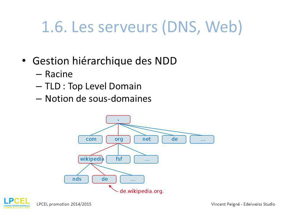 1.6. Les serveurs (DNS, Web) Gestion hiérarchique des NDD Racine