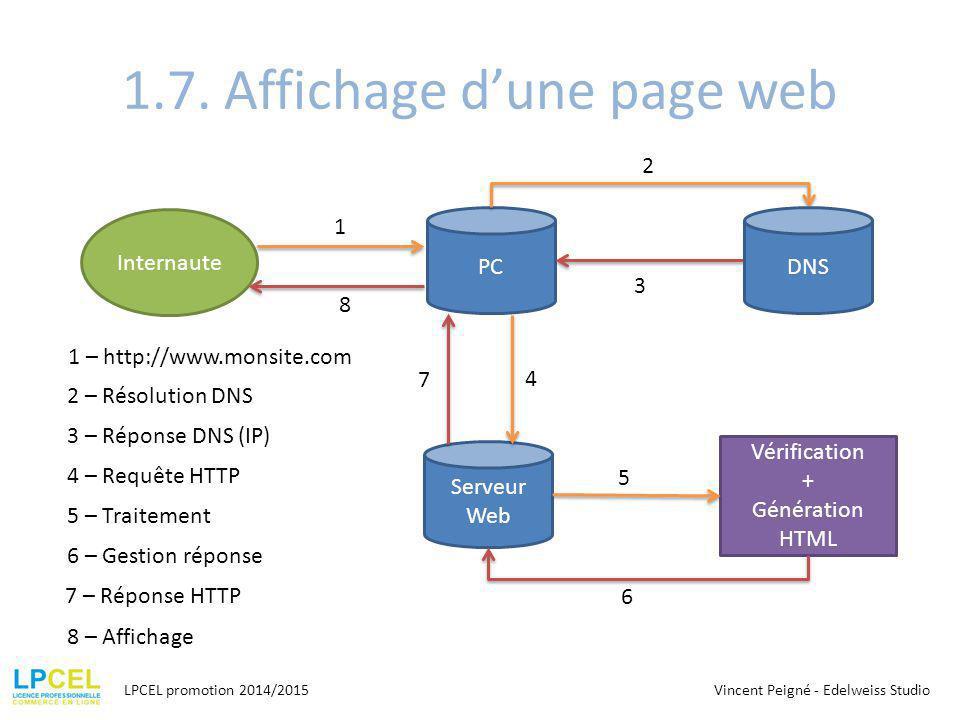 1.7. Affichage d'une page web