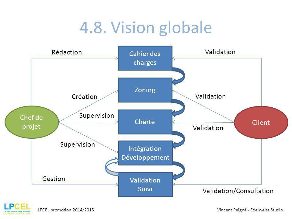 Intégration Développement