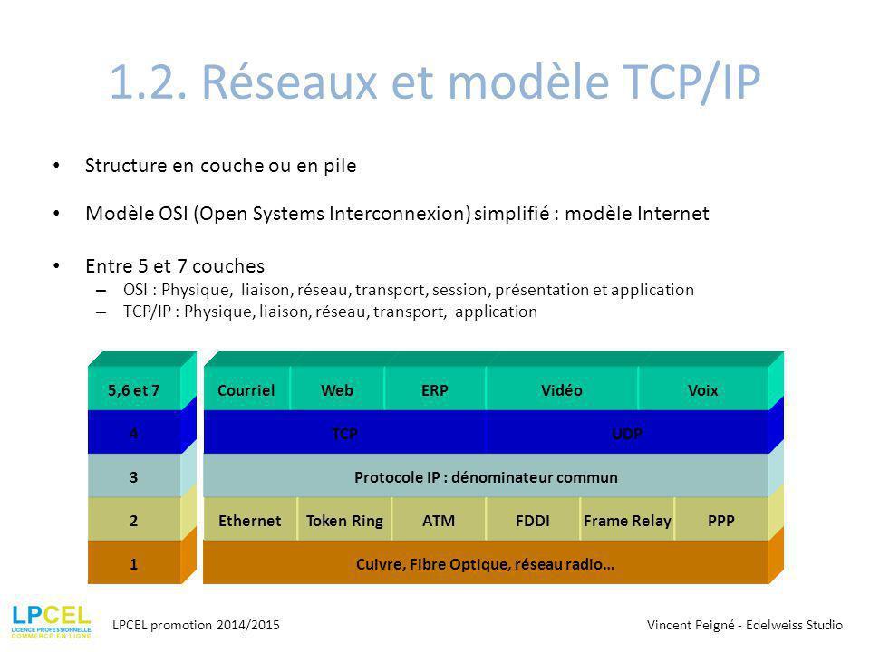1.2. Réseaux et modèle TCP/IP
