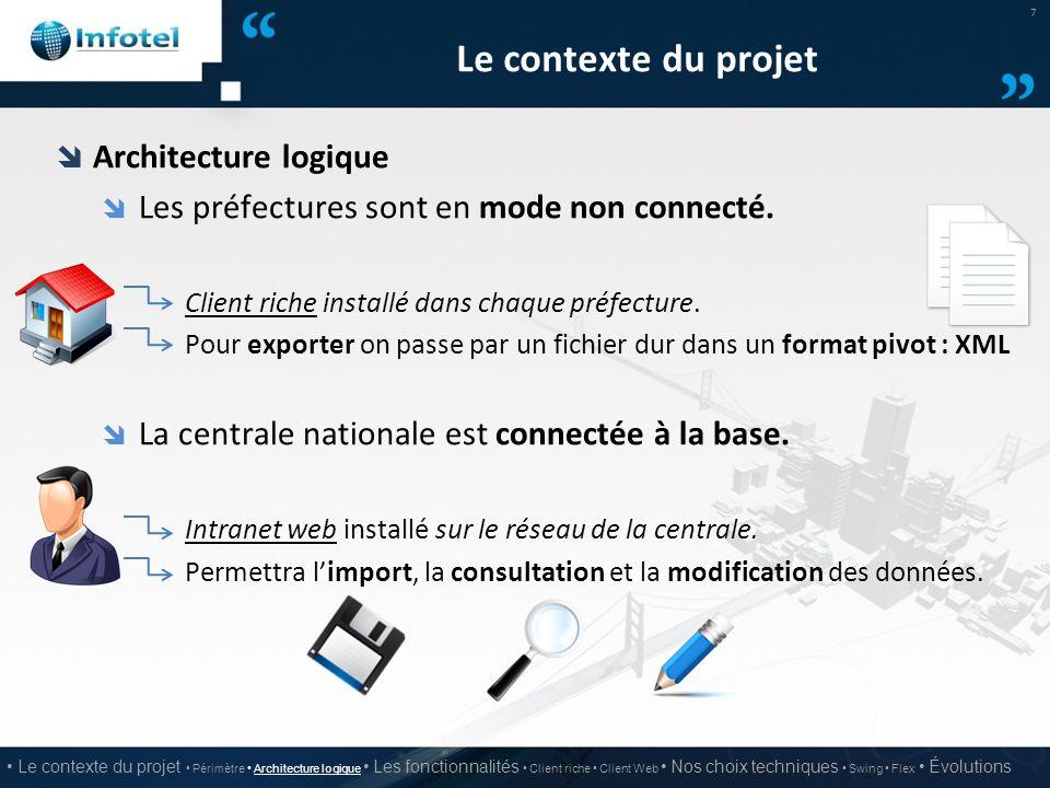 Le contexte du projet Architecture logique