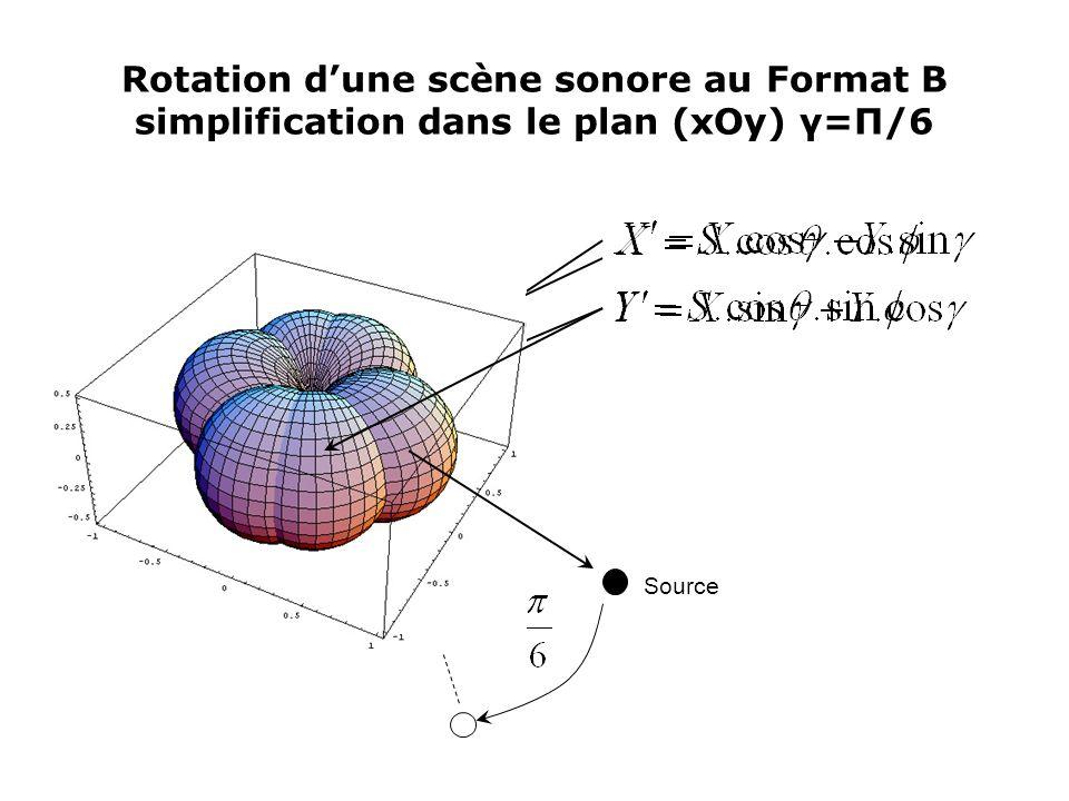 Rotation d'une scène sonore au Format B simplification dans le plan (xOy) γ=Π/6