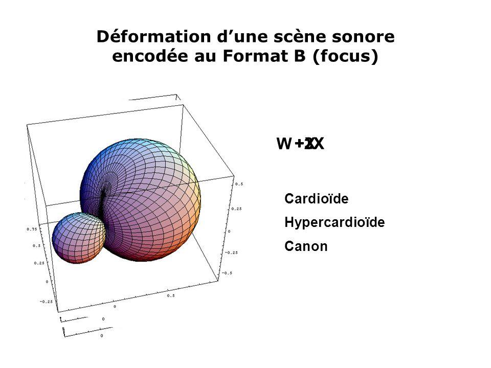 Déformation d'une scène sonore encodée au Format B (focus)