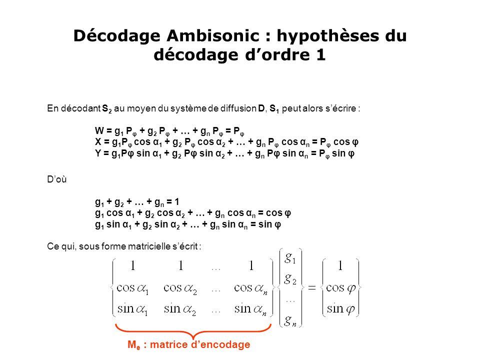 Décodage Ambisonic : hypothèses du décodage d'ordre 1