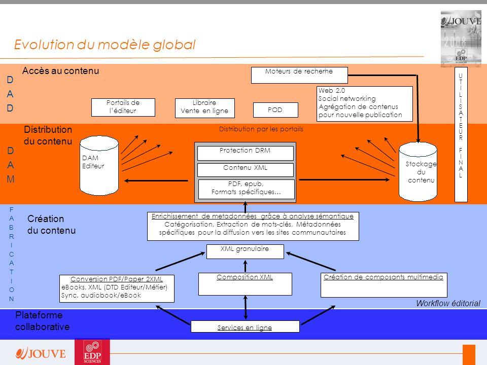 Evolution du modèle global