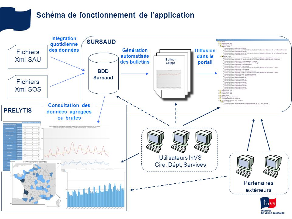 Schéma de fonctionnement de l'application